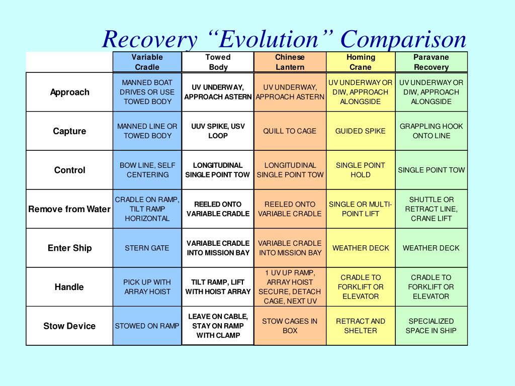"Recovery ""Evolution"" Comparison"