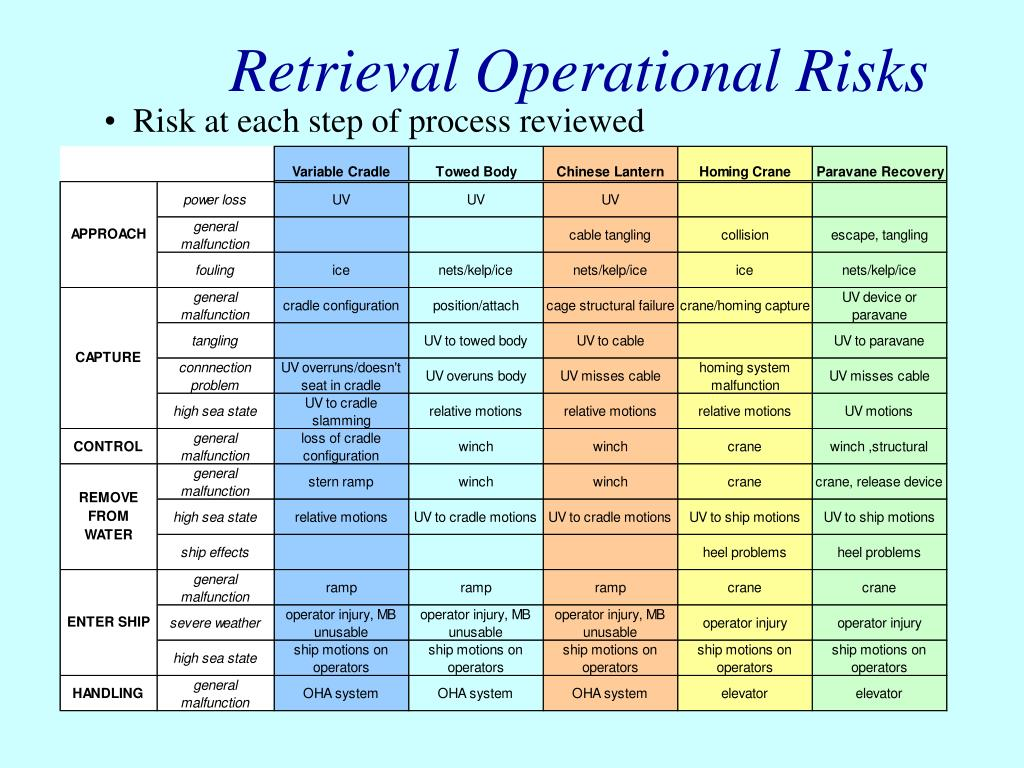 Retrieval Operational Risks