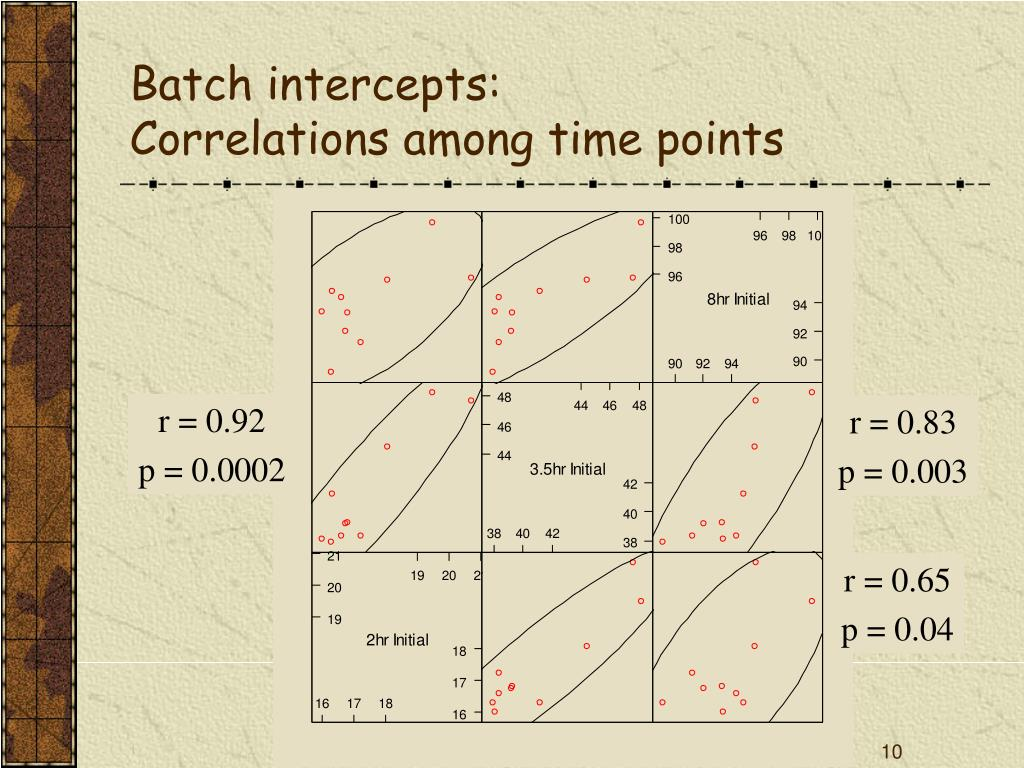 Batch intercepts: