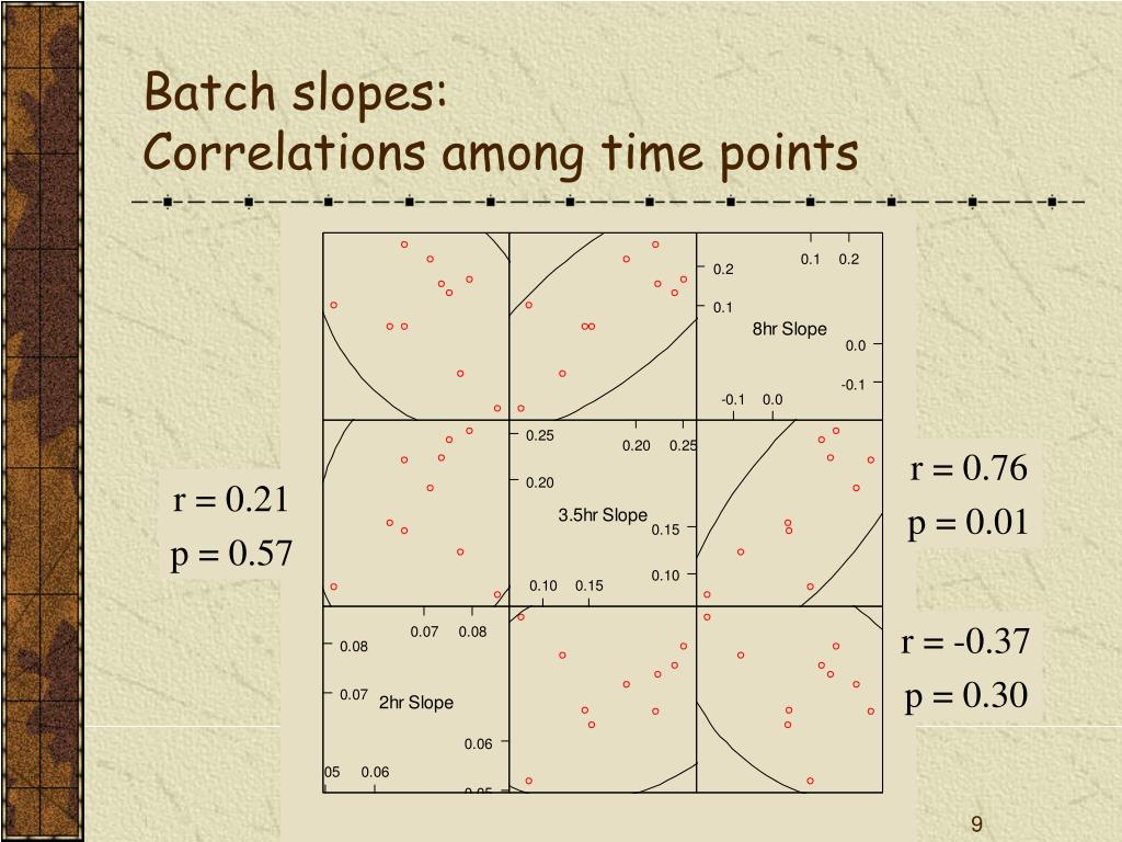 Batch slopes: