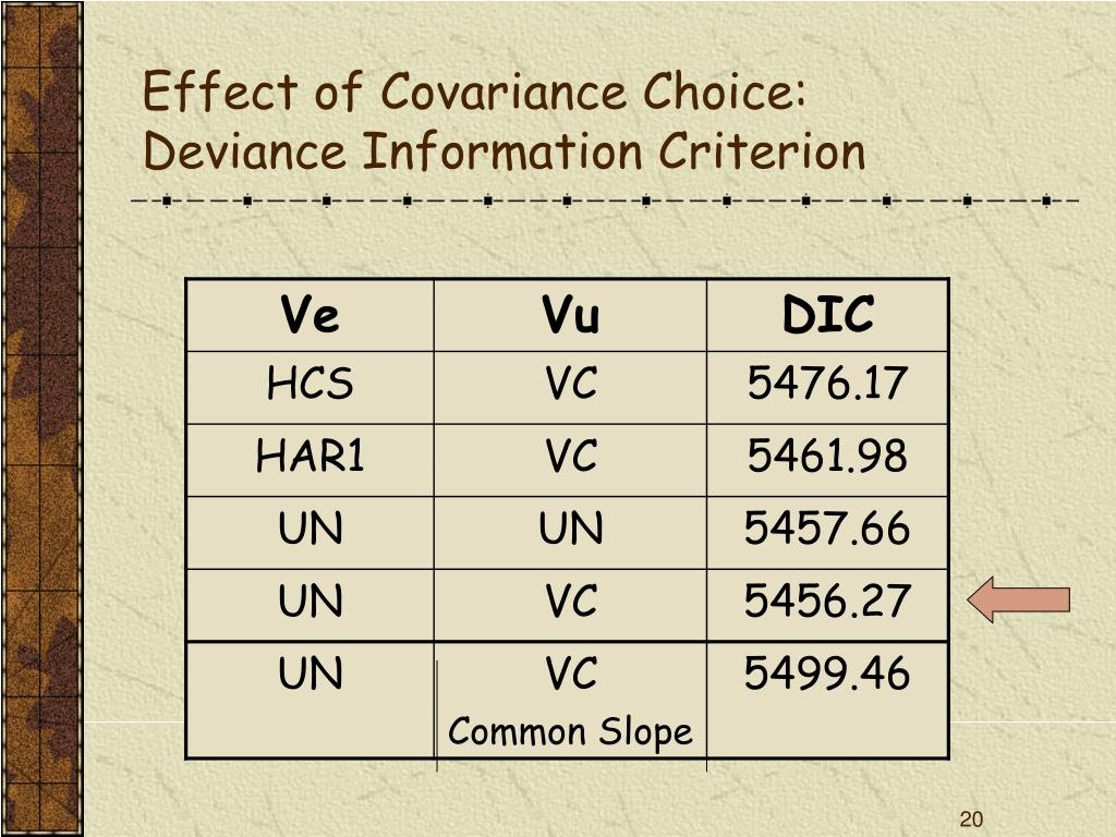 Effect of Covariance Choice: