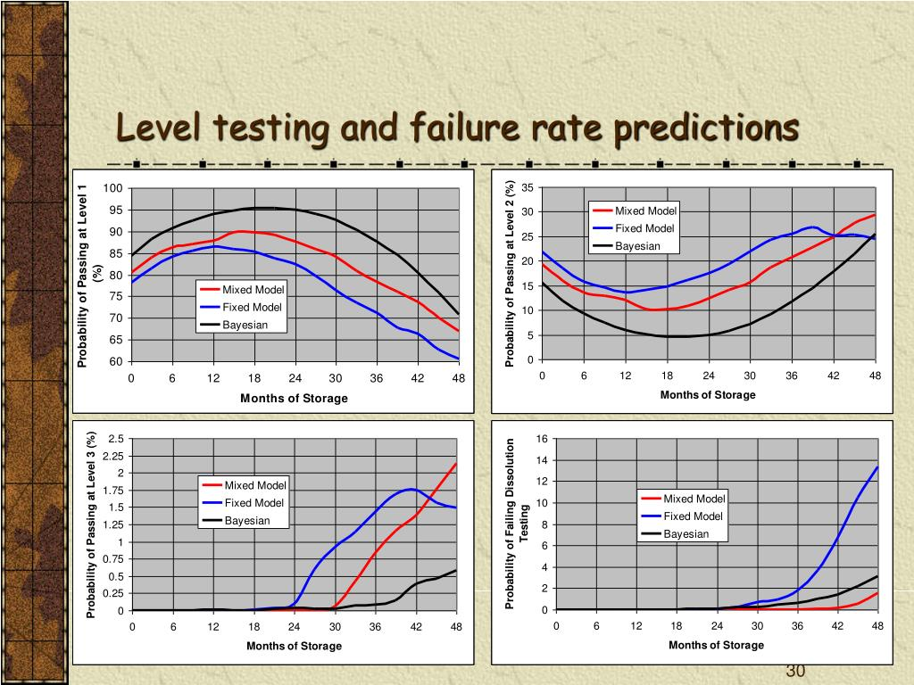 Level testing and failure rate predictions