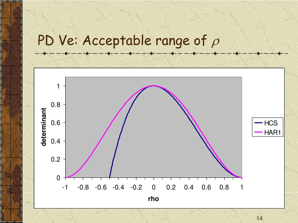 PD Ve: Acceptable range of