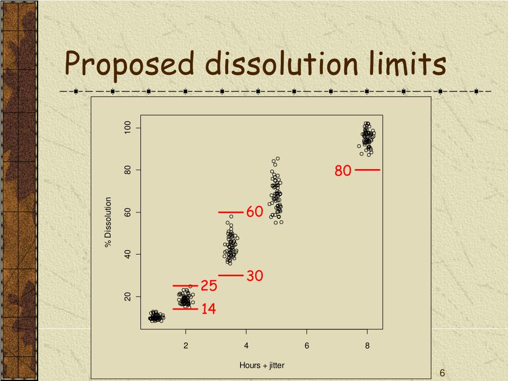 Proposed dissolution limits