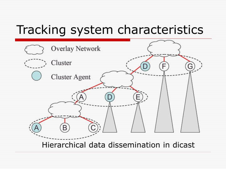 Tracking system characteristics
