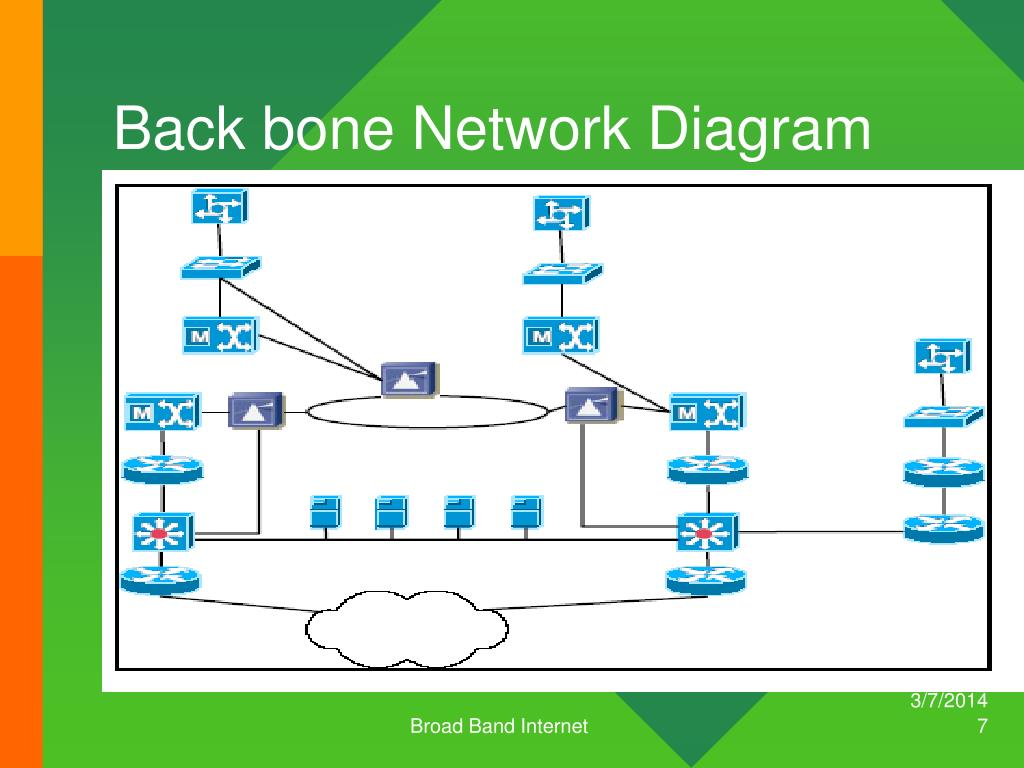 Back bone Network Diagram
