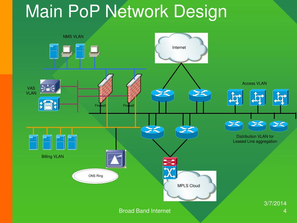 Main PoP Network Design
