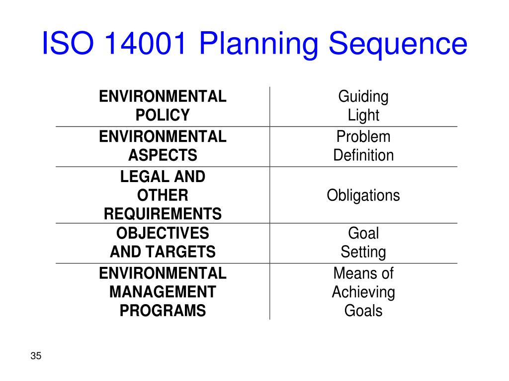ISO 14001 Planning Sequence