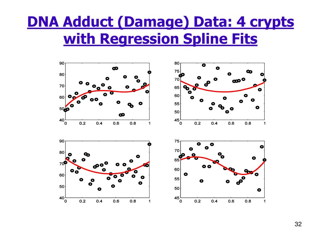 DNA Adduct (Damage) Data: 4 crypts with Regression Spline Fits