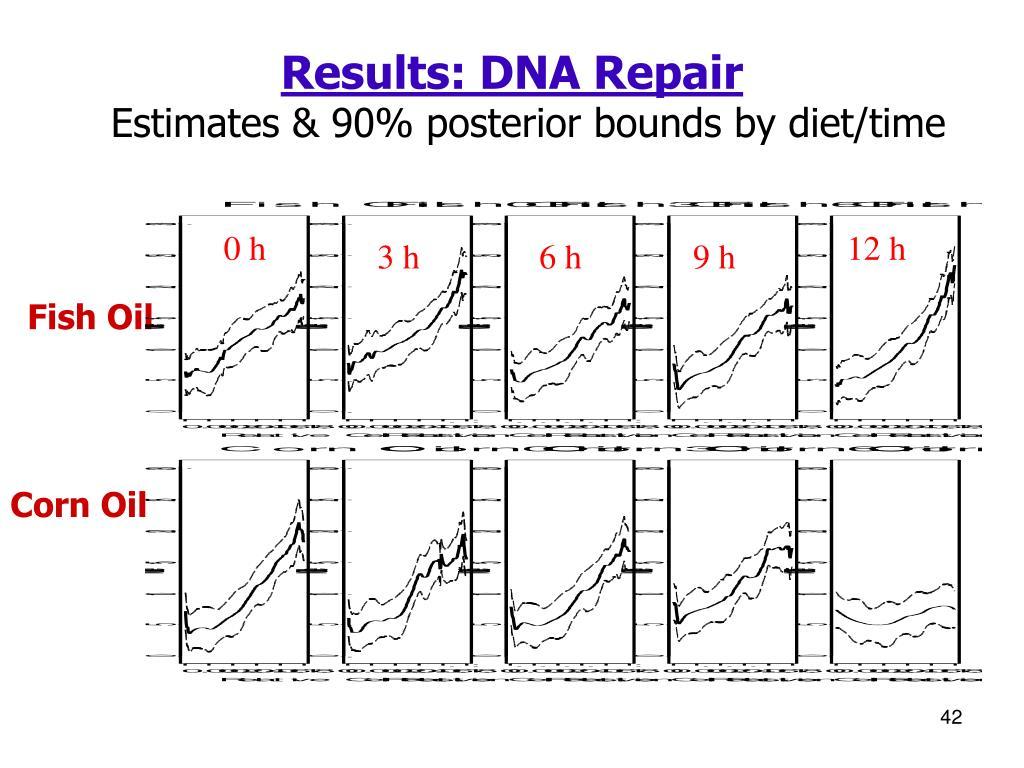 Results: DNA Repair