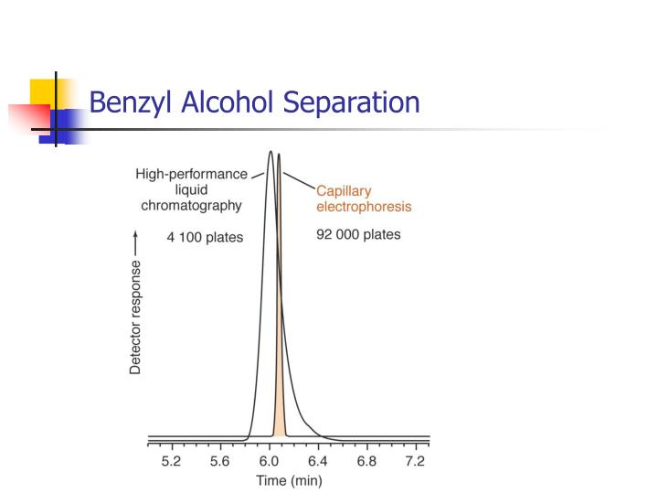 Benzyl Alcohol Separation