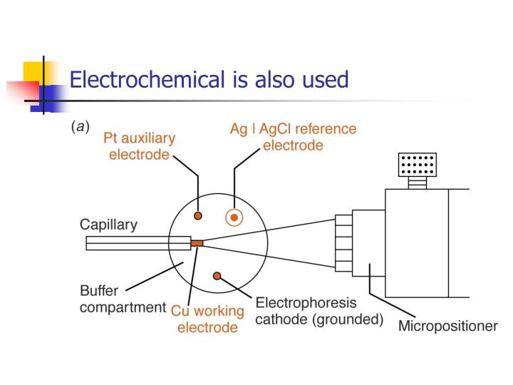 Electrochemical is also used