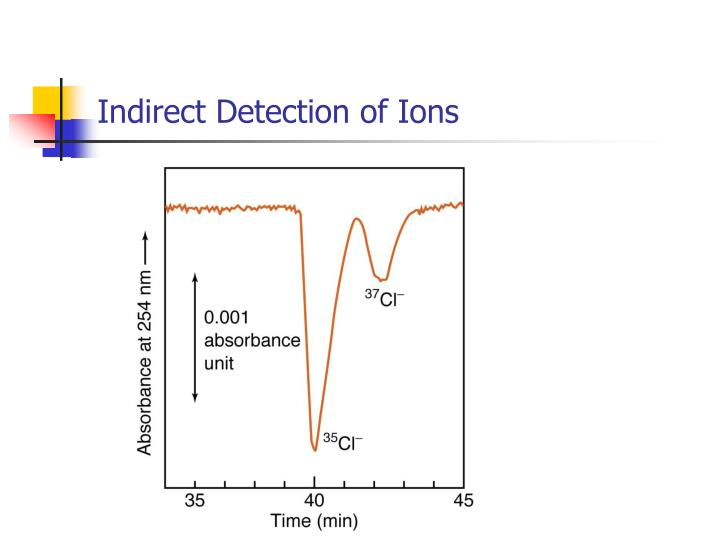 Indirect Detection of Ions