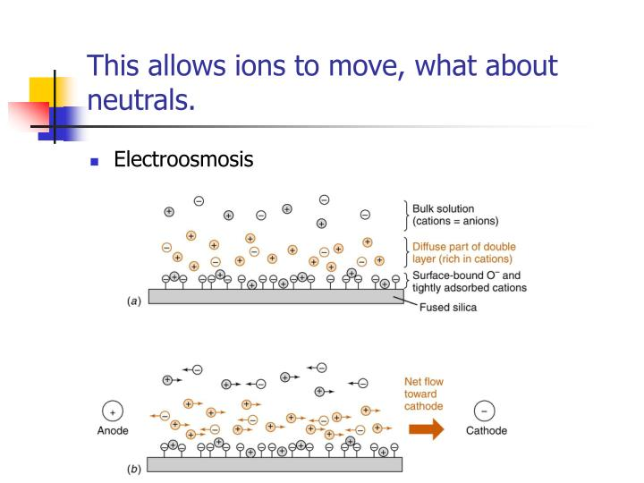 This allows ions to move, what about neutrals.