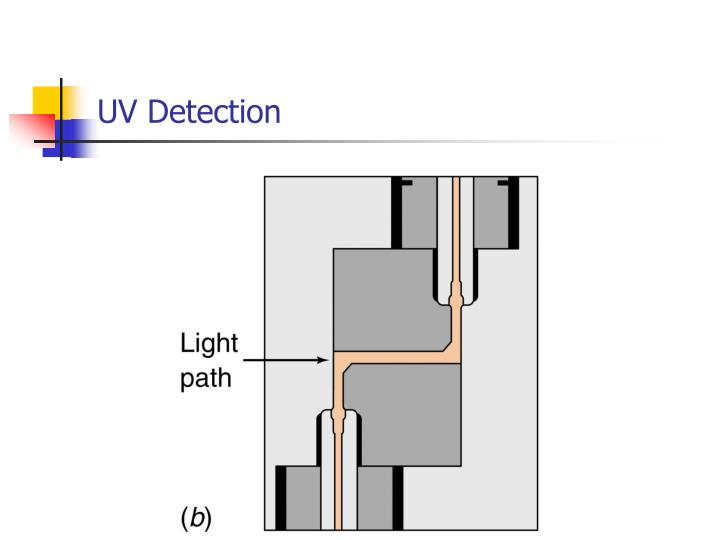 UV Detection