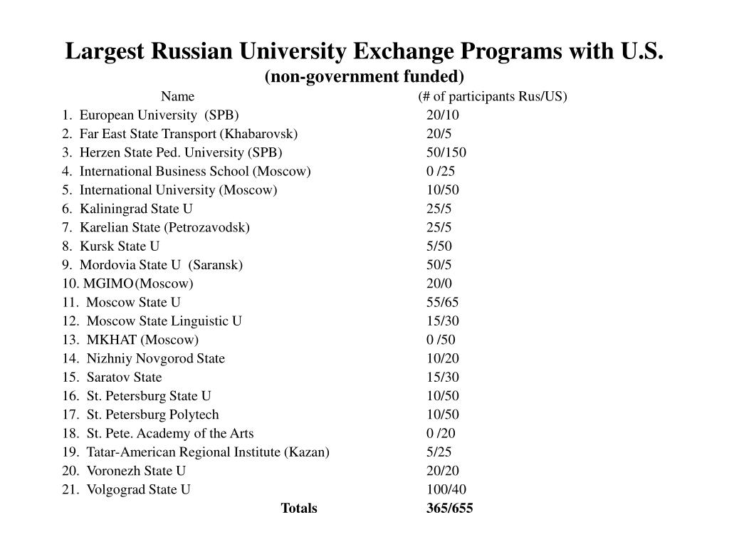 Largest Russian University Exchange Programs with U.S.