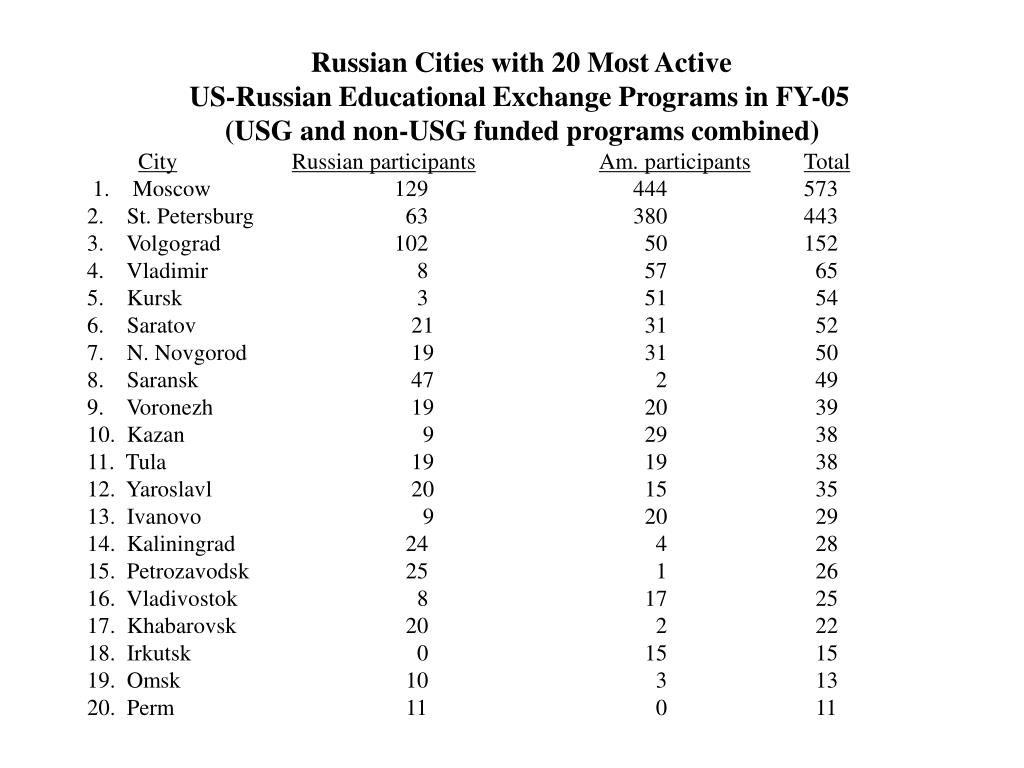 Russian Cities with 20 Most Active