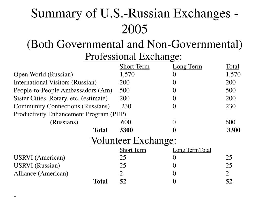 Summary of U.S.-Russian Exchanges - 2005