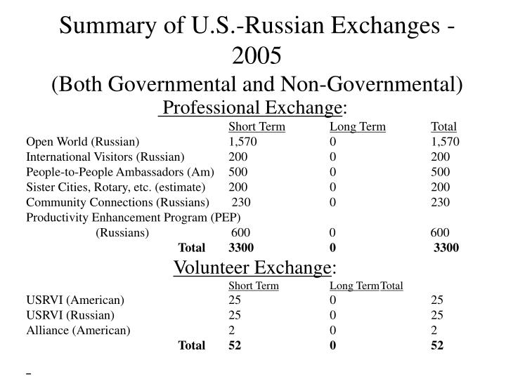Summary of u s russian exchanges 2005 both governmental and non governmental3