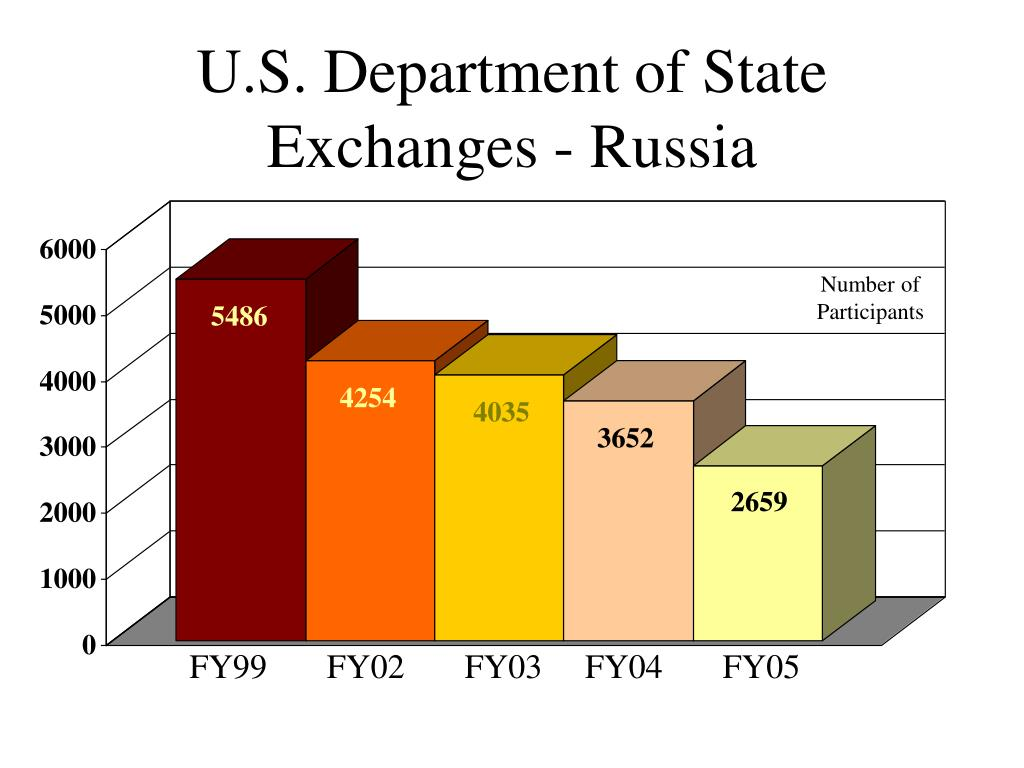 U.S. Department of State Exchanges - Russia