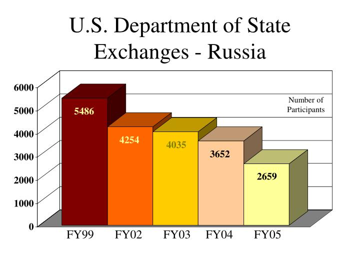 U s department of state exchanges russia