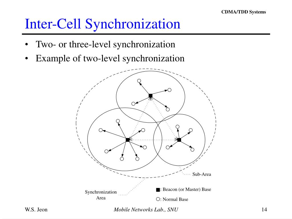 Inter-Cell Synchronization
