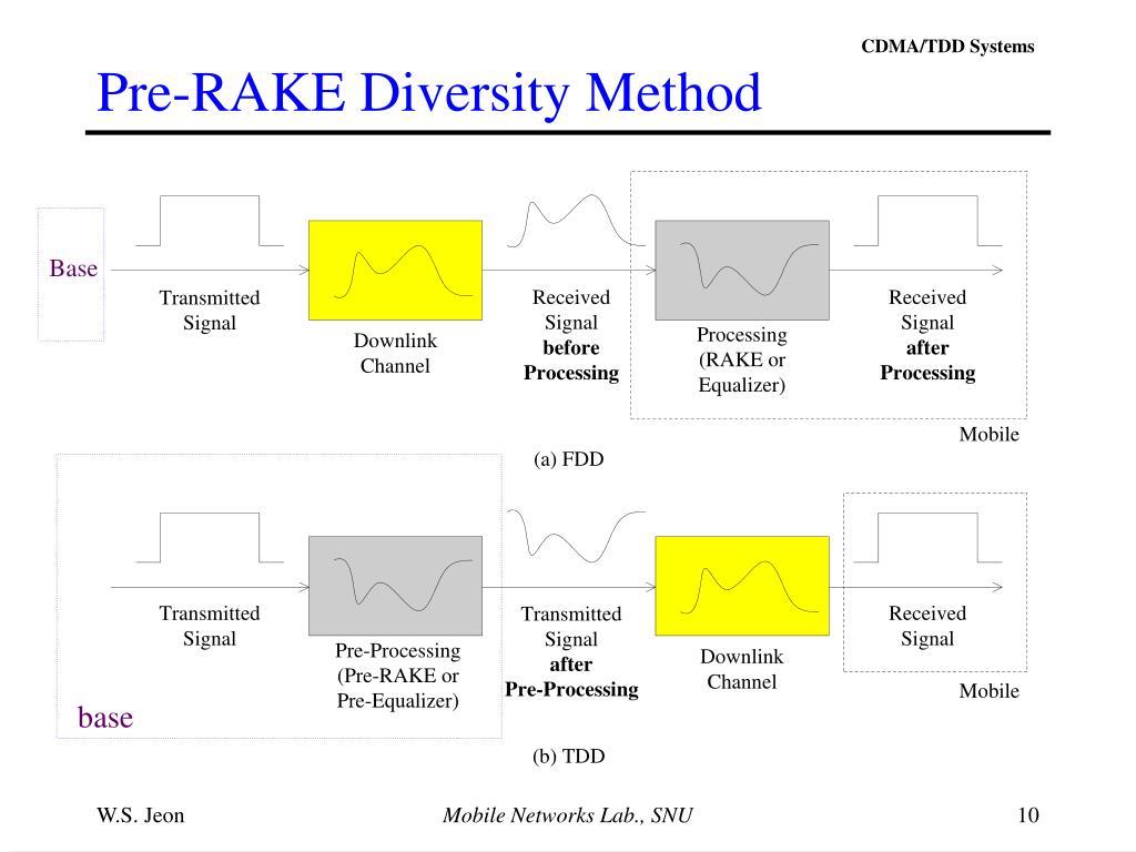Pre-RAKE Diversity Method