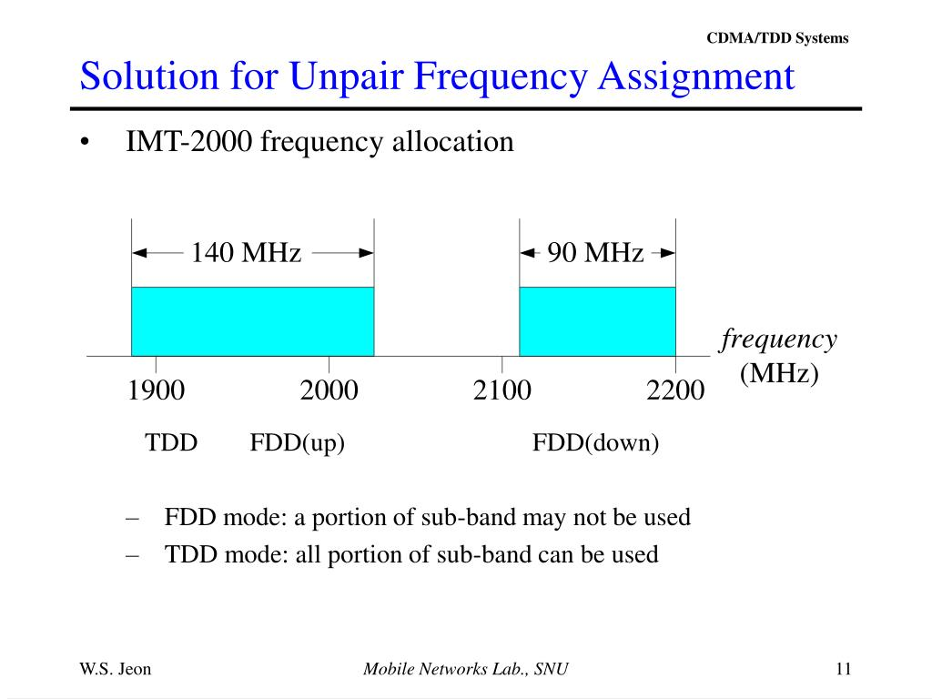 Solution for Unpair Frequency Assignment