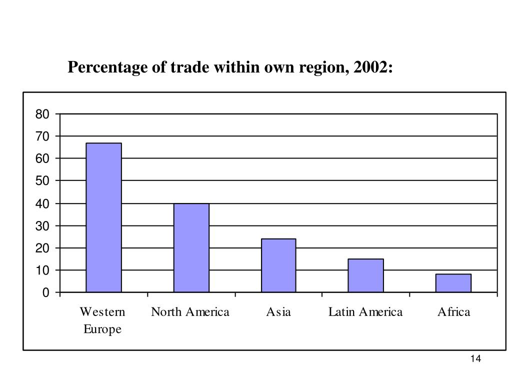 Percentage of trade within own region, 2002: