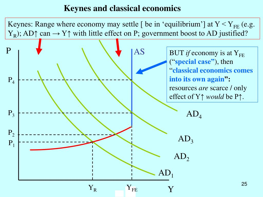 Keynes: Range where economy may settle [ be in 'equilibrium'] at Y < Y