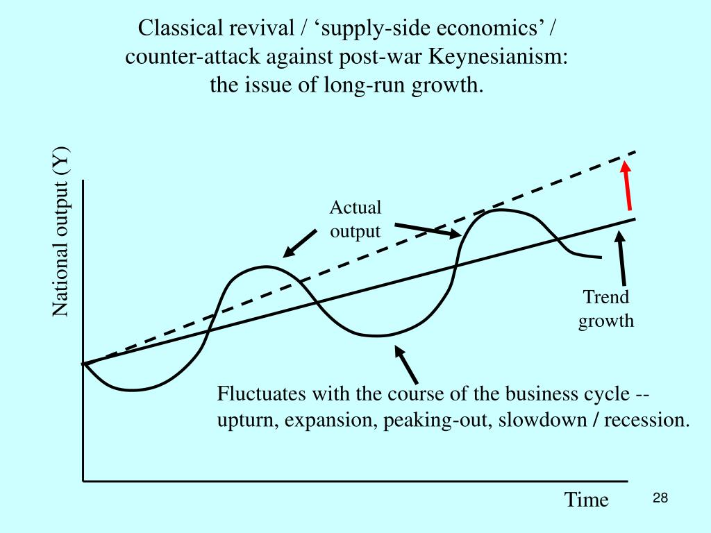 Classical revival / 'supply-side economics' /