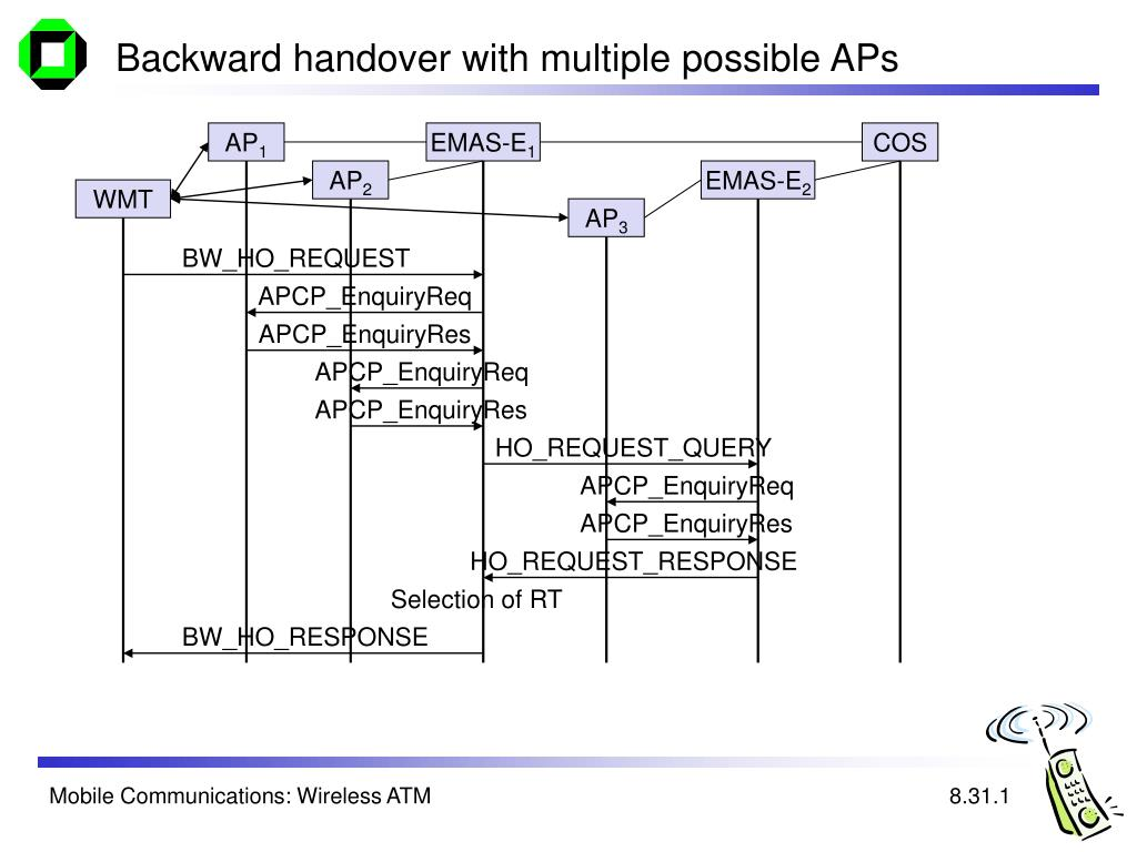 Backward handover with multiple possible APs