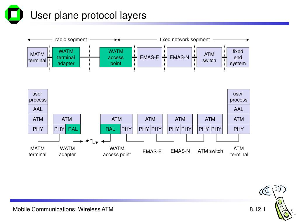 User plane protocol layers