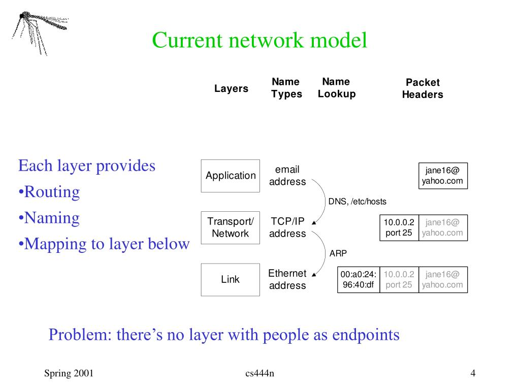 Current network model