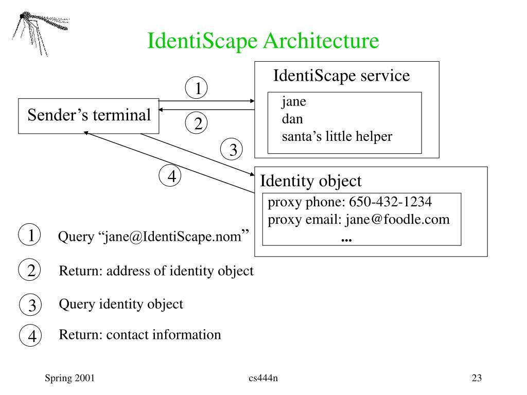 IdentiScape Architecture