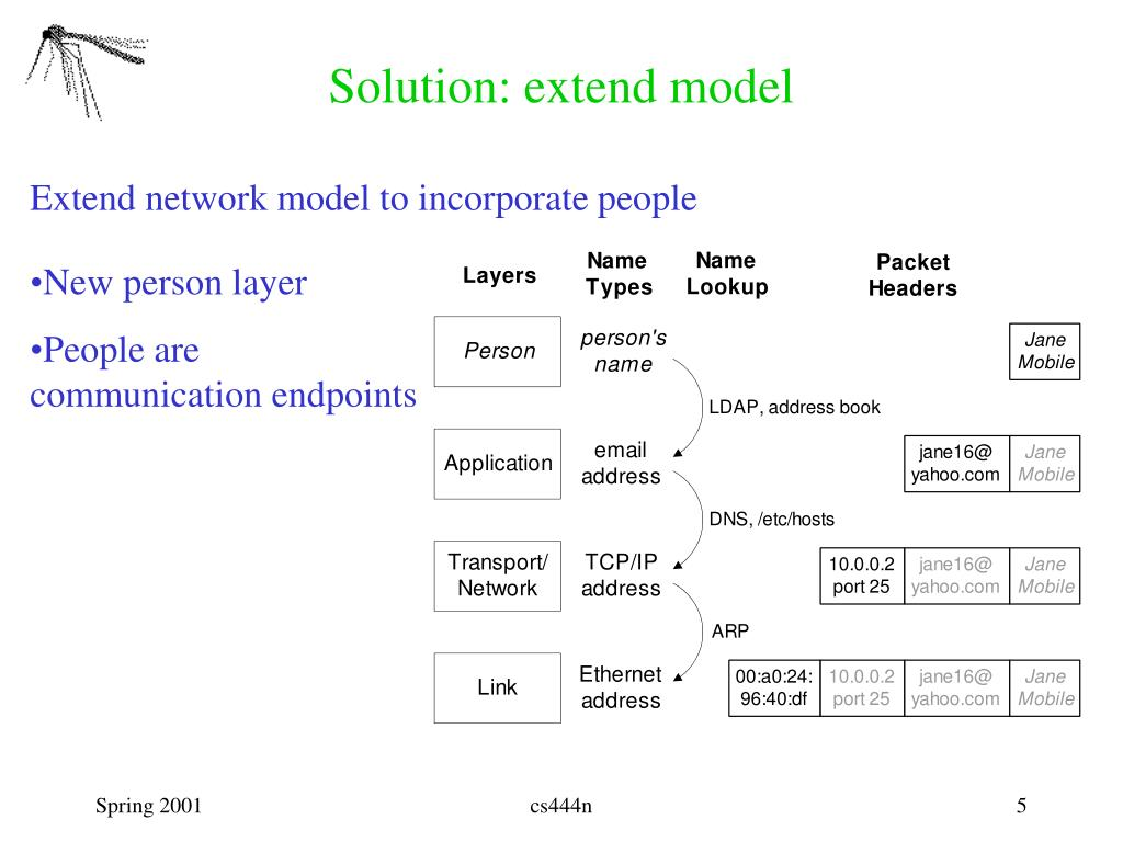 Solution: extend model