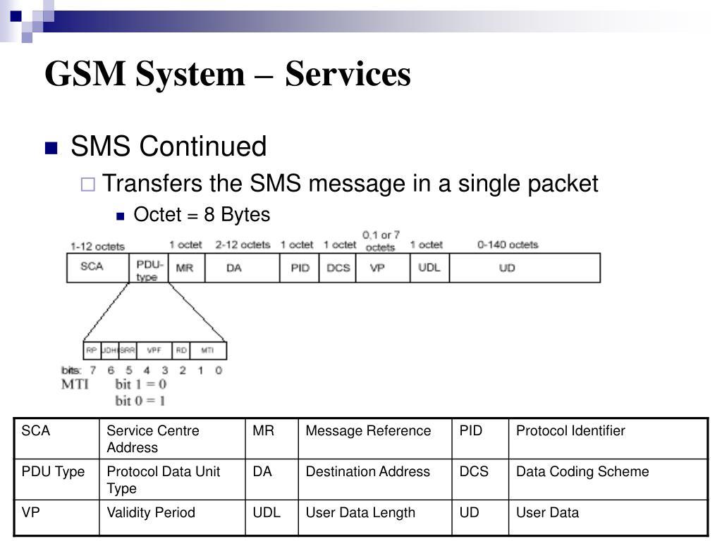GSM System –