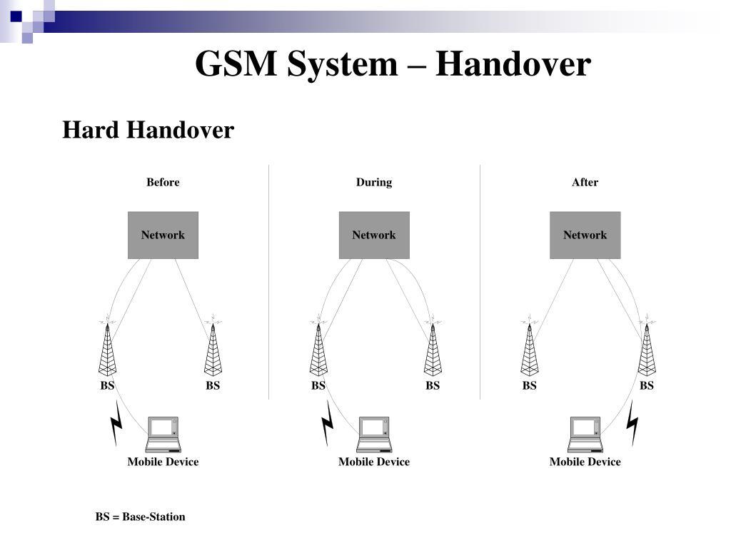 GSM System – Handover