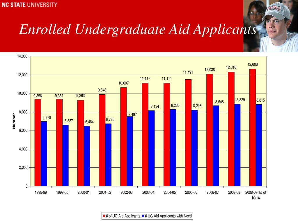 Enrolled Undergraduate Aid Applicants