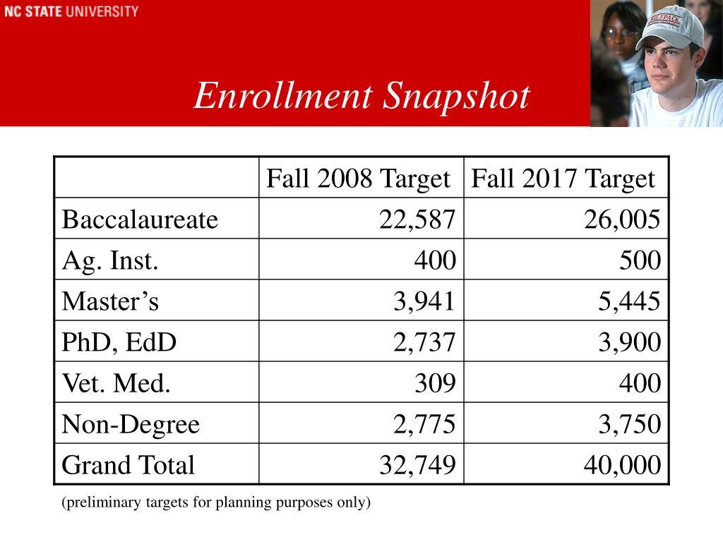 Enrollment Snapshot