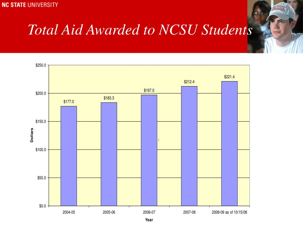 Total Aid Awarded to NCSU Students