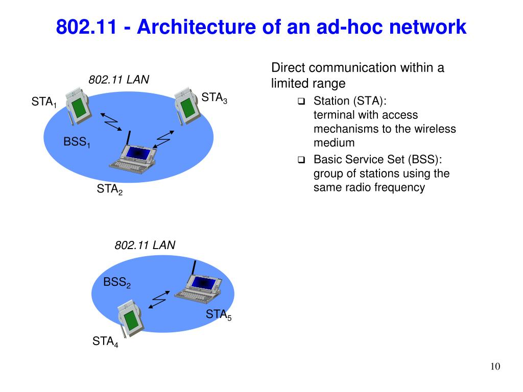 802.11 - Architecture of an ad-hoc network