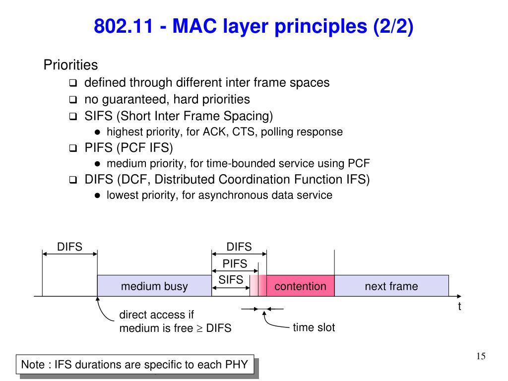 802.11 - MAC layer principles (2/2)