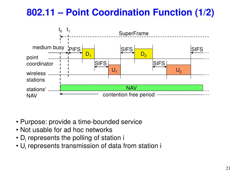 802.11 – Point Coordination Function (1/2)