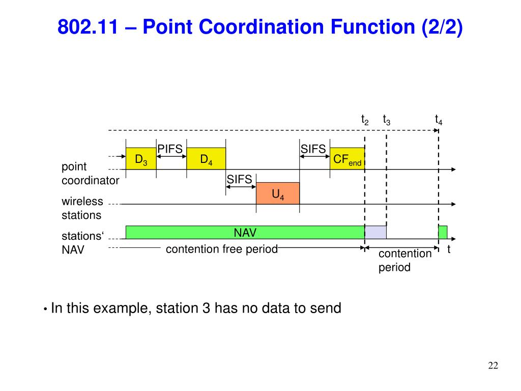 802.11 – Point Coordination Function (2/2)
