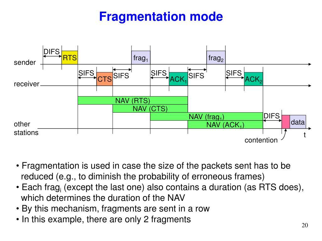 Fragmentation mode