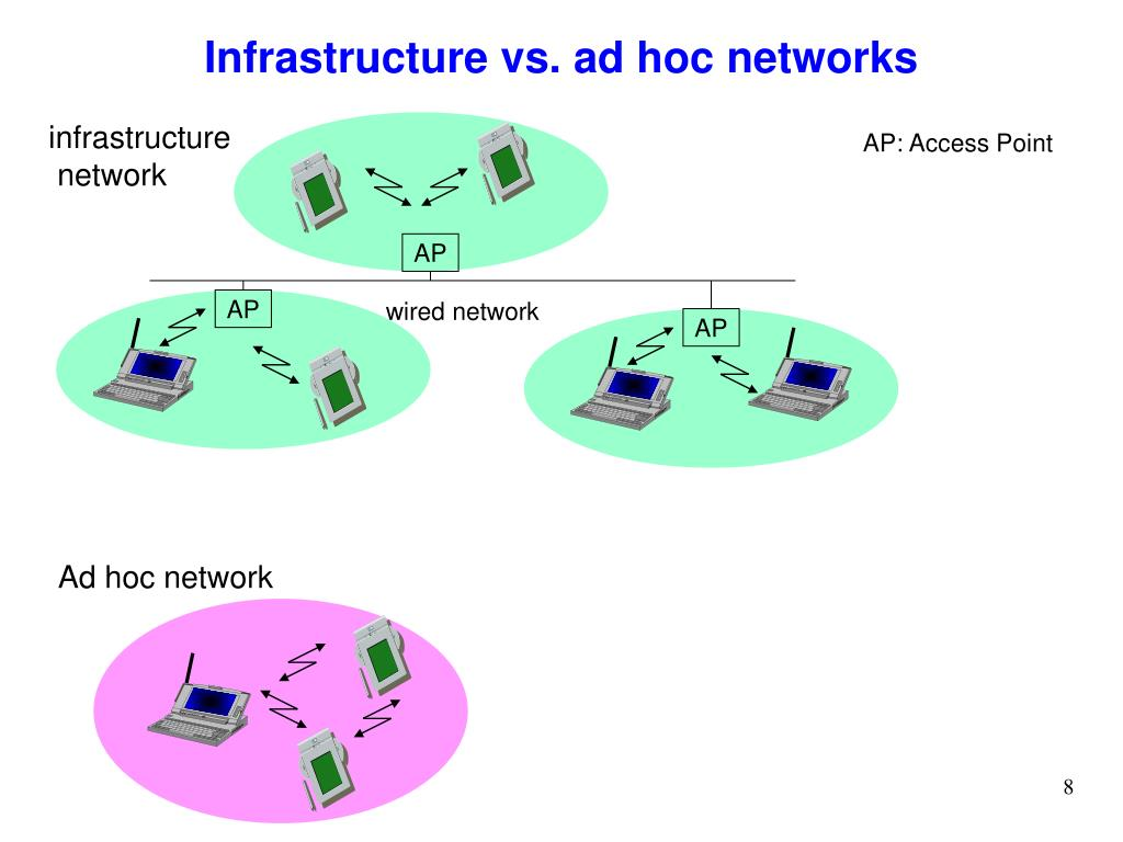 Infrastructure vs. ad hoc networks