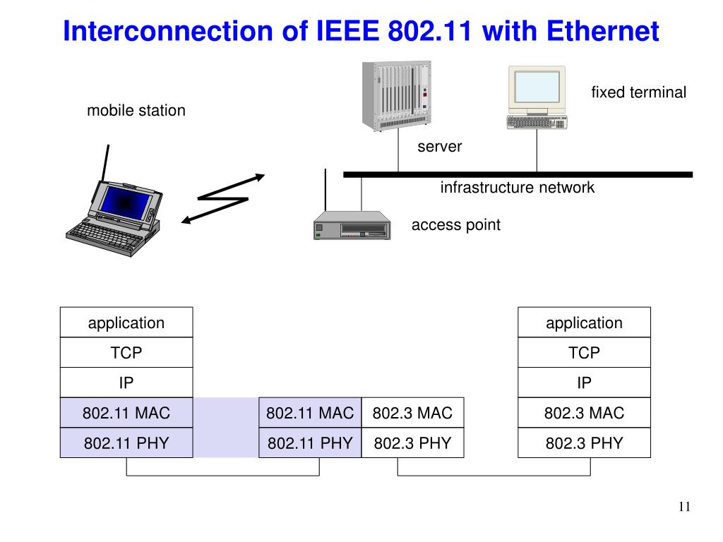 Interconnection of IEEE 802.11 with Ethernet