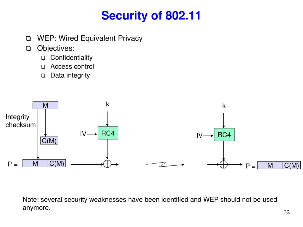 Security of 802.11