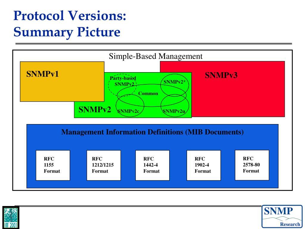 protocol synopsis template - ppt trends in management using the snmp based internet
